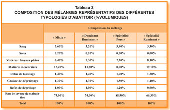 effluents tab2 red